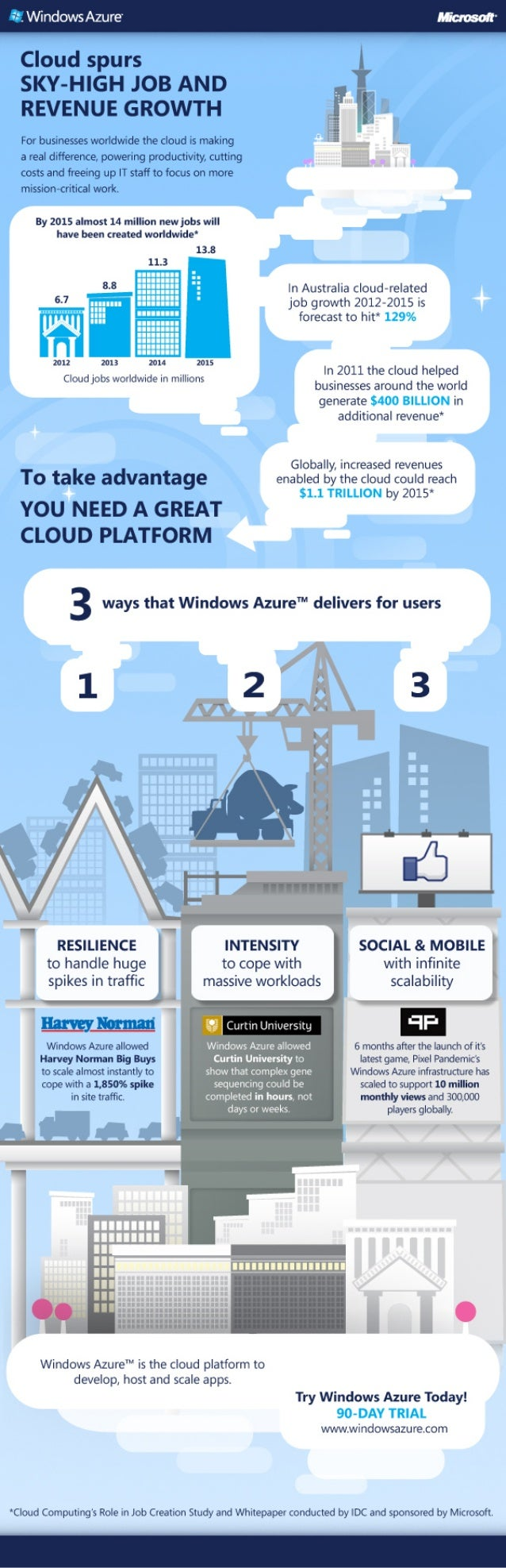 Infographic | Cloud Spurs Sky-High Job and Revenue Growth