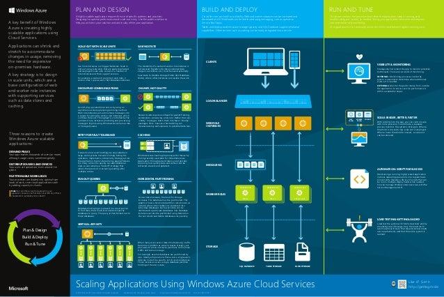 Windows azure scalability