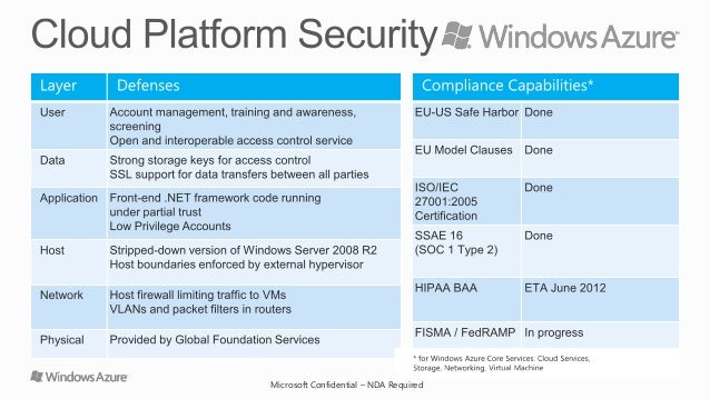 windows azure security and compliance overview