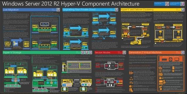 Windows server 2012 r2 Hyper-v Component architecture
