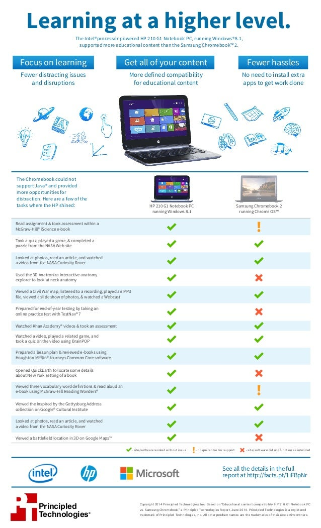 Educational content compatibility: HP 210 G1 Notebook PC vs. Samsung Chromebook 2 - Infographic