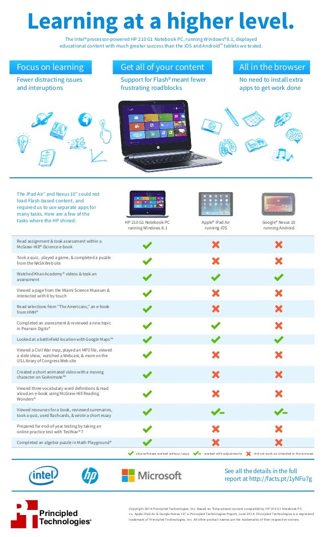 Educational content compatibility: HP 210 G1 Notebook PC vs. Apple iPad Air & Google Nexus 10 - Infographic