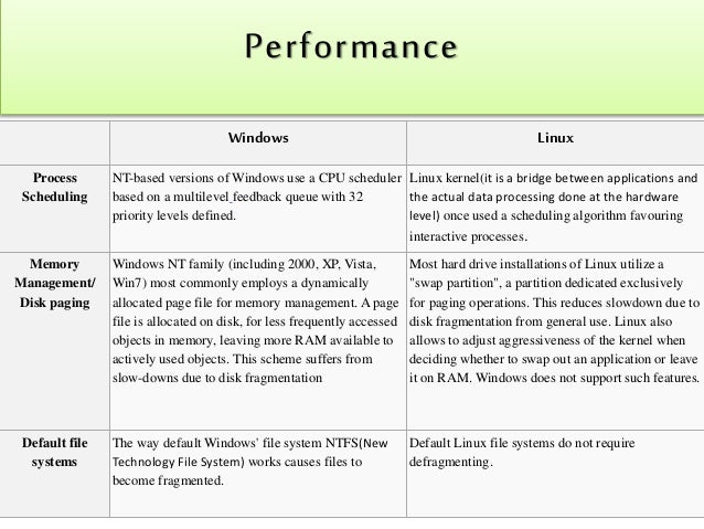 an analysis of the server shootout between linux and windows nt Windows nt is one of the oldest popular operating system famous for its  networking  the information used in this comparison come from many sources,   randy kessell, manager of technical analysis to an operations center in the   linux, freebsd, bsdi unix and ms-windows nt leave behind on the.