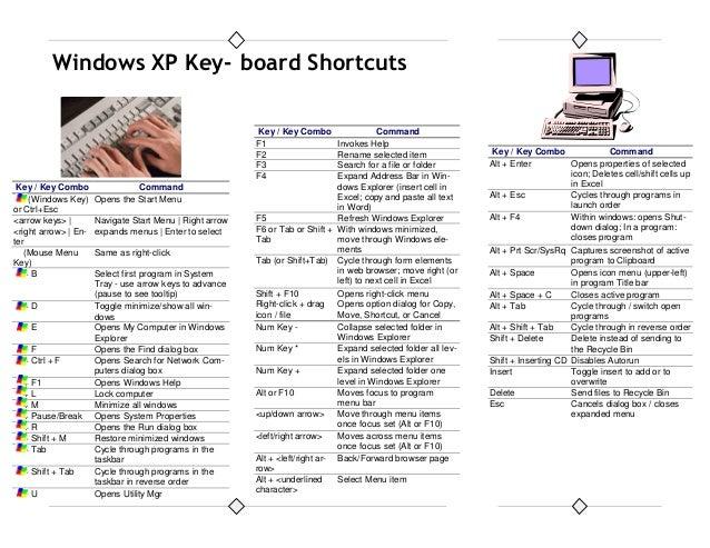 Windows xp key board shortcuts