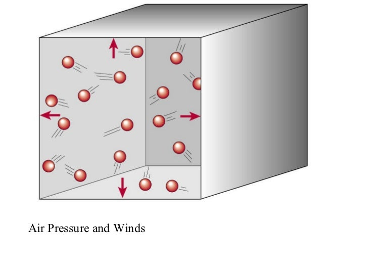 Air Pressure and Winds