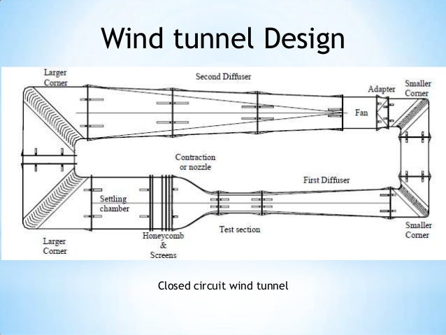 a report on the wind tunnel Background aerodynamic drag clearly the primary consideration when investing in aero wheels is aerodynamic quality serious wheel manufactures will provide wind tunnel test data for review by customers.