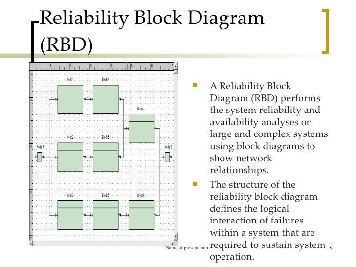 reliability block diagram  zen diagram, block diagram
