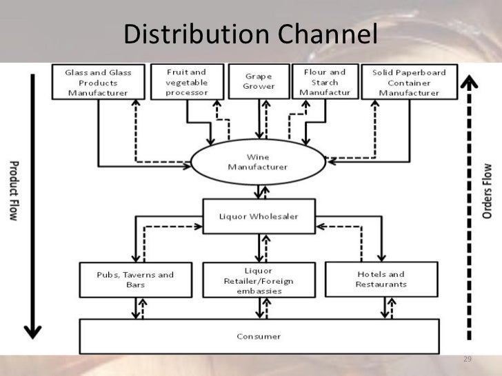 distribution channels in fashion industry This is also called distribution distribution channels are the means by which businesses get this eventually led him to create the online fashion retailer as seen.