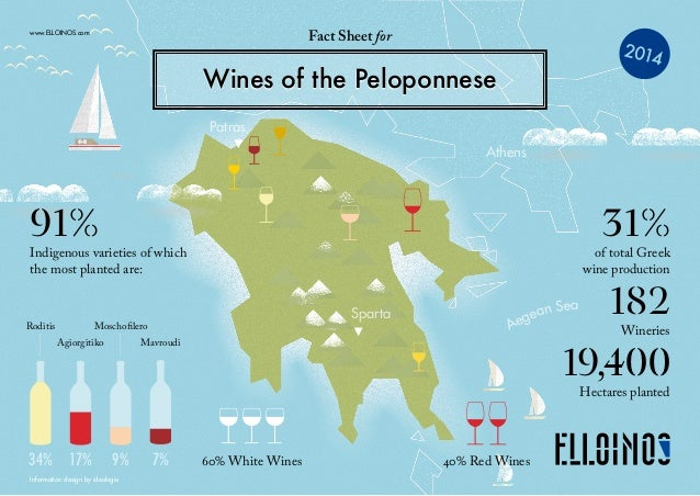 19,400 Hectares planted www.ELLOINOS.com 91% Indigenous varieties of which the most planted are: 31% of total Greek wine ...