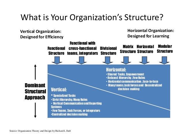 organizational design essay
