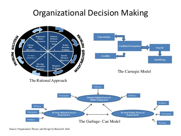 conflict decision making and organizational Productive conflict in group decision making: genuine and contrived dissent as strategies to counteract biased information on organizational decision making.
