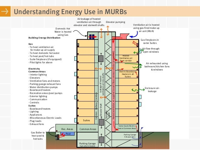 Energy Consumption In Mid To High rise Residential