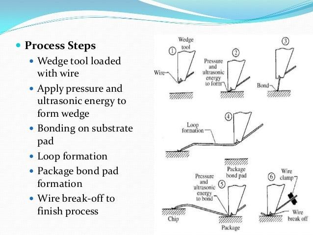 Resume wirebond or wire bond