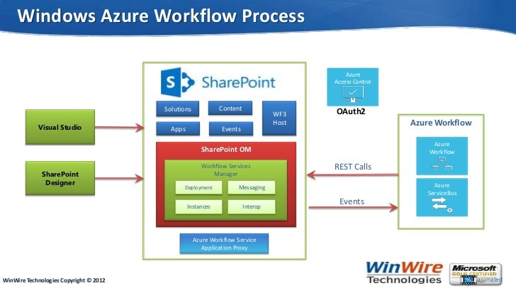 cms workflow   28 images   workflow cross media wired2win