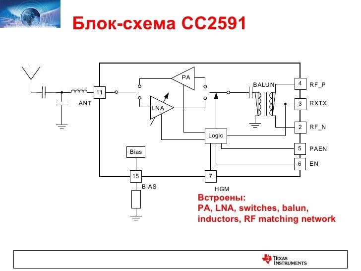 Блок-схема CC2591 Встроены