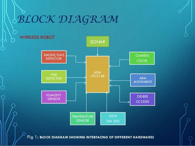 wireless ai based intelli industrial security robot  ppt   block diagram