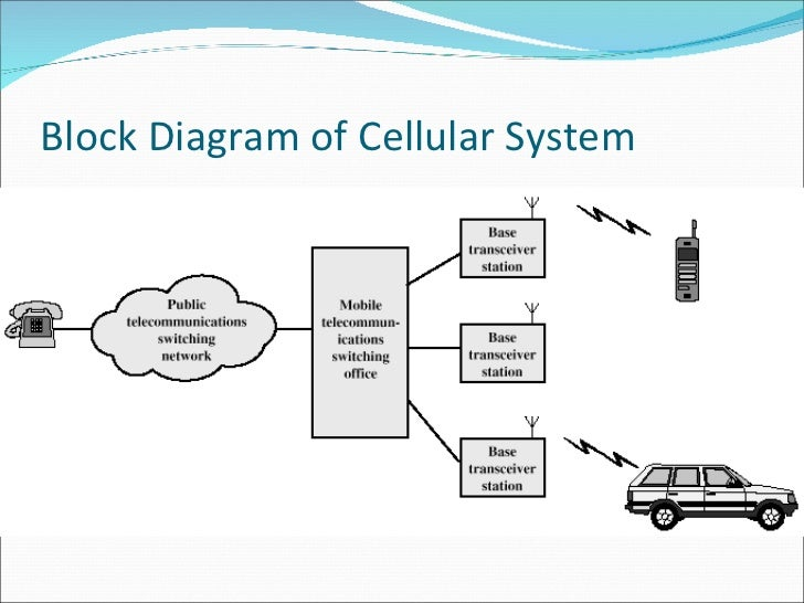 wireless networking      block diagram of cellular