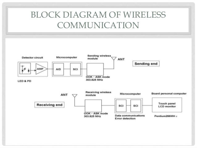 Wireless sensor networks (Yogesh Chandra Fulara)