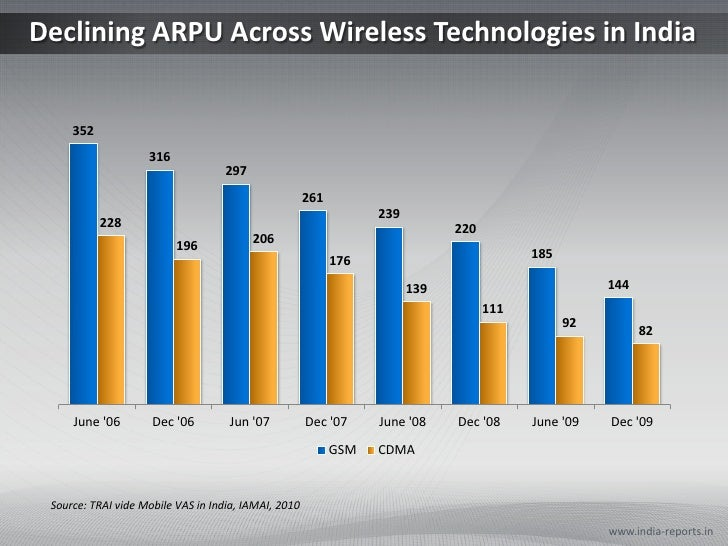 Declining ARPU Across Wireless Technologies in India<br />www.india-reports.in<br />Source: TRAI vide Mobile VAS in India,...