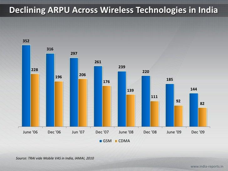Wireless Technologies in India - PowerPoint