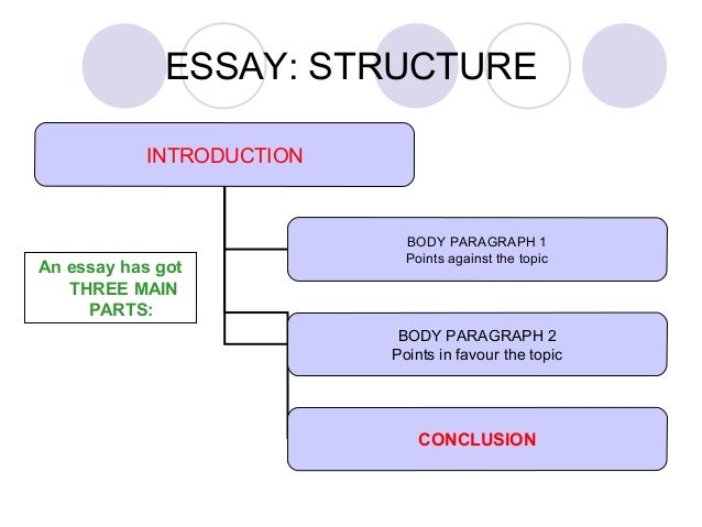 what are the three main parts of a essay