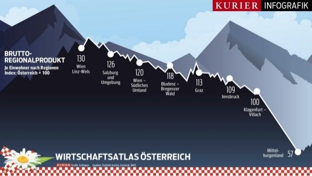 Infografik: Wirtschaftsatlas Österreich - Bruttoregionalprodukt, Nettoeinkommen, Energie