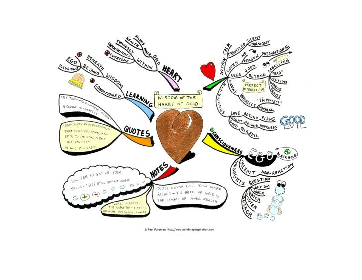 Wisdom of the heart of gold Mind Map