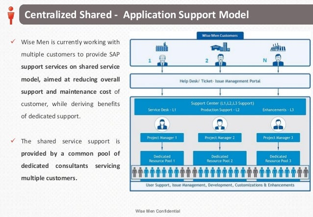 Wise Men SAP OnDemand Support Services Webinar