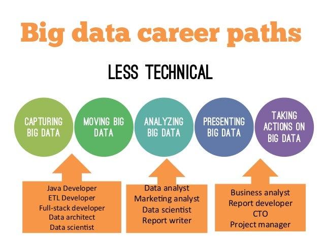 Big 4 Accounting Career Path
