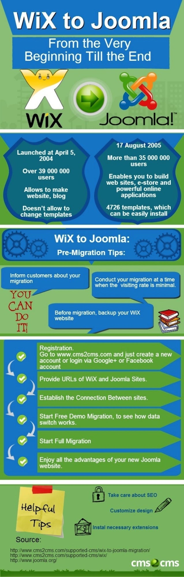 Migrate WiX to Joomla in no Time at All