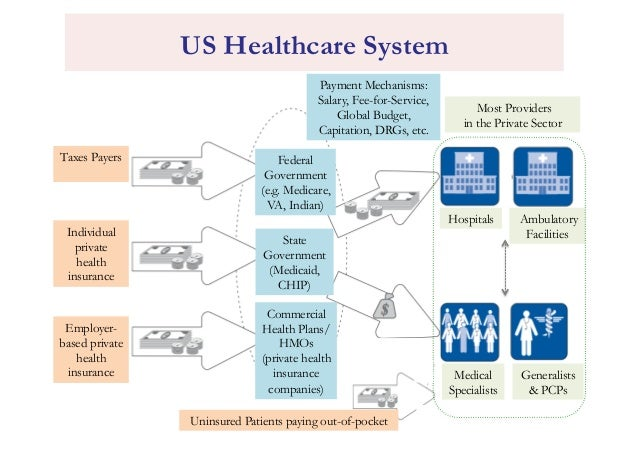 International Health Systems The Western