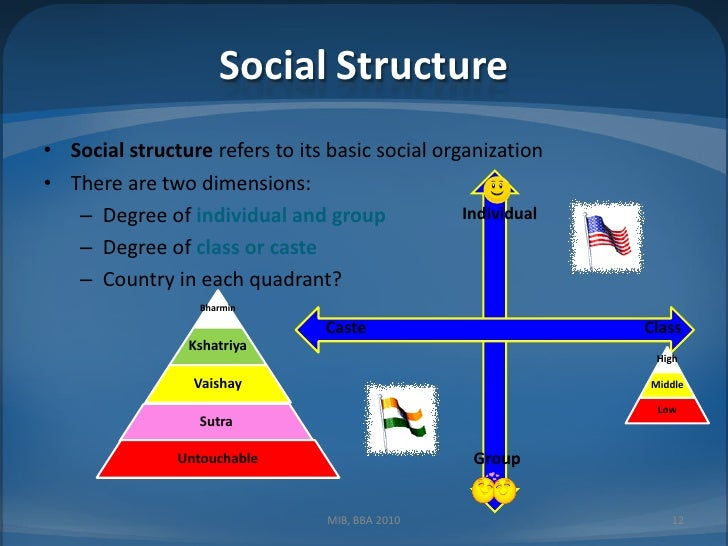 social structures in different cultures essay Another major social aspect is that globalization ahs deeply influenced the social structure of different societies every society used to have its own unique culture with respect to the language, social norms, morality, civic sense etc with the advent of media which has this special capability to influence millions at the same time has.