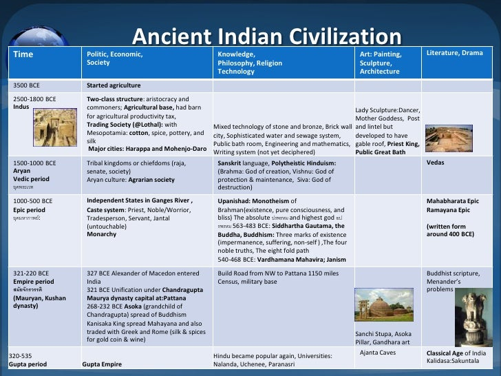How to write an essay about Ancient India?