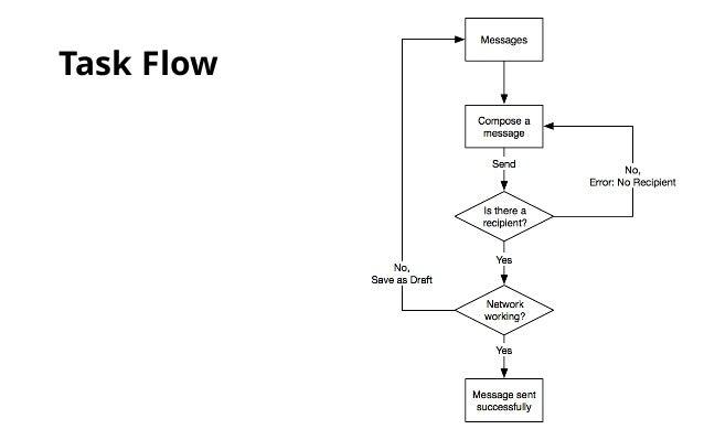 art center interactive design      information architecture  amp  produ ux designer     task flow