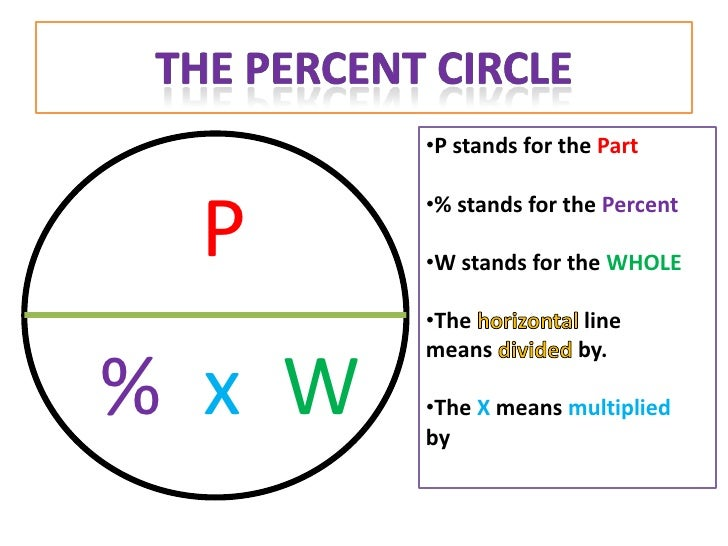 how to get the percentage on a circle