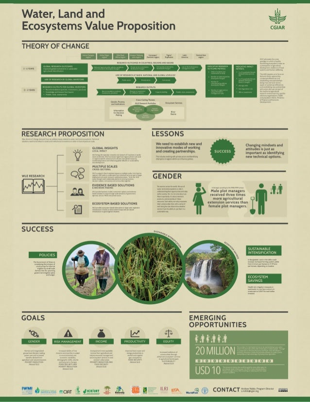CGIAR Research Program on Water, Land and Ecosystems, Value for Money