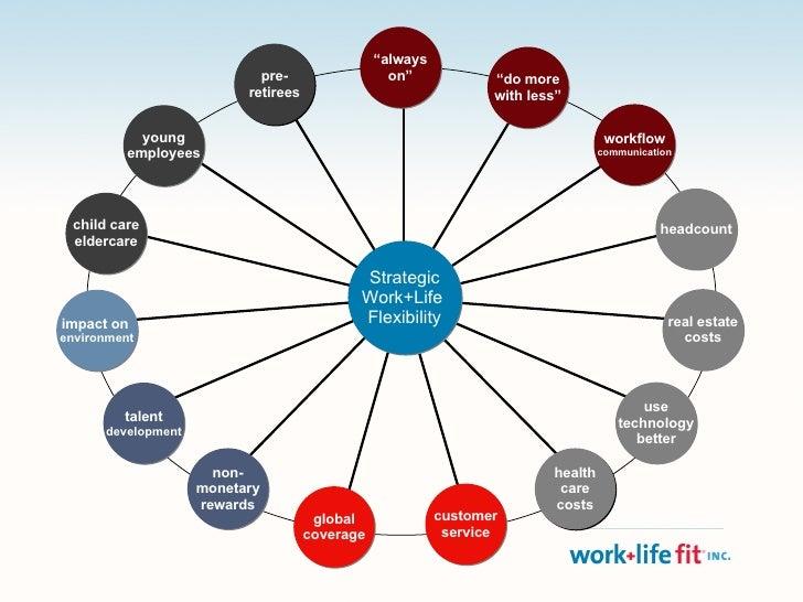 Strategic Work + Life Flexibility