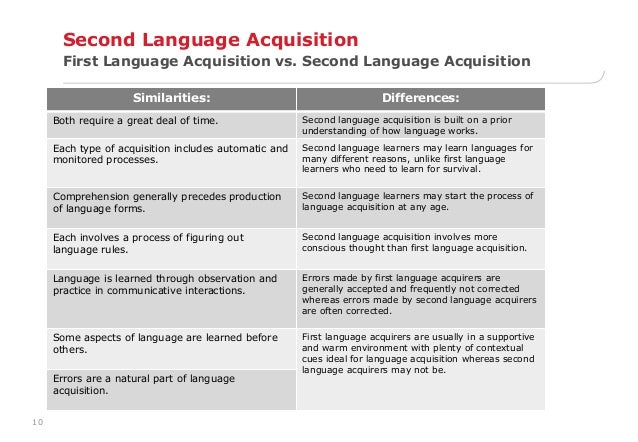 compare two theories of first second language Now consider what you believe the relative importance of nature and nurture to be in the acquisition of language,  of theories of language acquisition.