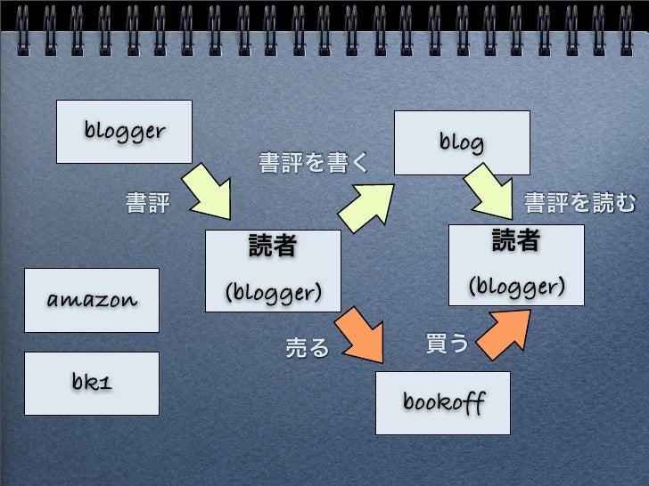 blogger 読者 (blogger) bookoff 書評 売る 買う blog 書評を書く 読者 (blogger) 書評を読む amazon bk1