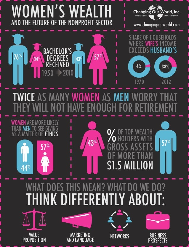 Women and wealth infographic