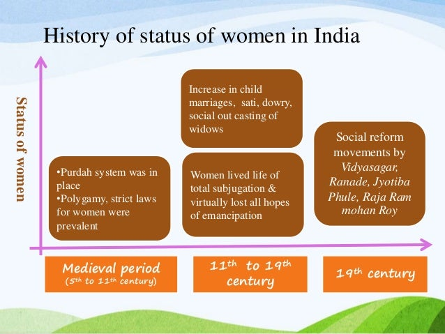 """subjugation of women in india A working group on """"women's agency and empowerment"""" for  india is amongst the fastest  confidence and is often used as a potent tool of subjugation and."""