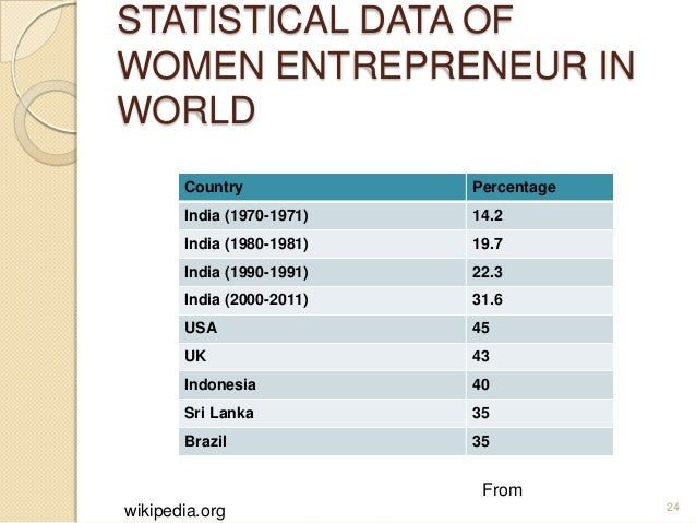 research paper on women entrepreneurship in india Women entrepreneur in india success stories of indian women entrepreneurs ,factors compared & evaluated various research studies done on entrepreneurship.