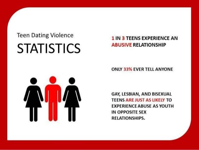 Dating violence defined