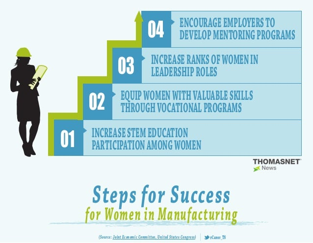 Infographic:4 Success Steps for Women in Manufacturing