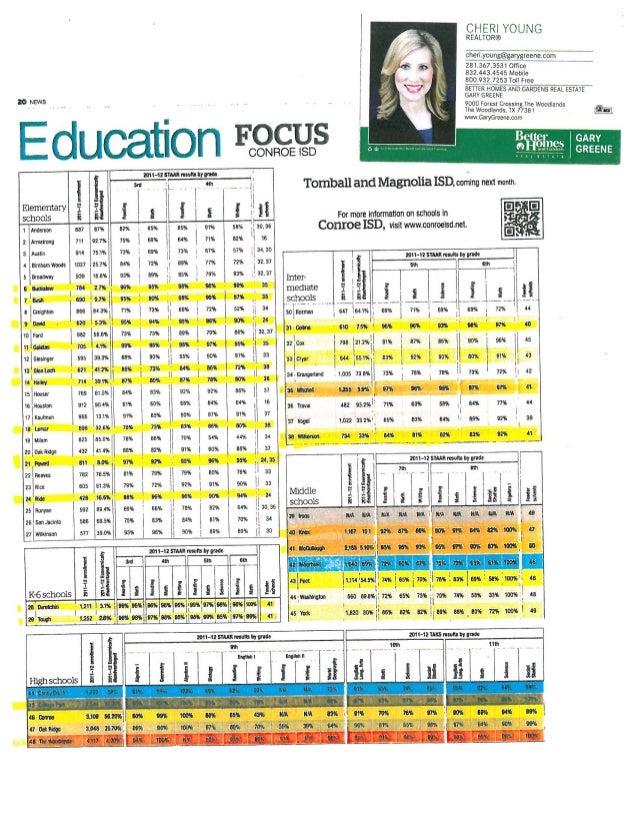 Woodlands schools TAKS test results