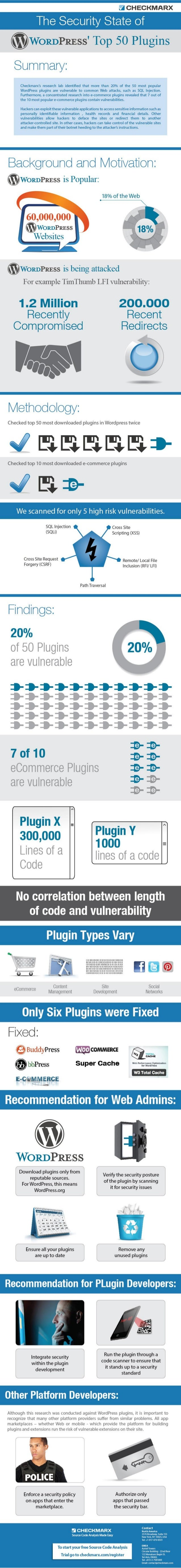 The Security State of The Most Popular WordPress Plug-Ins