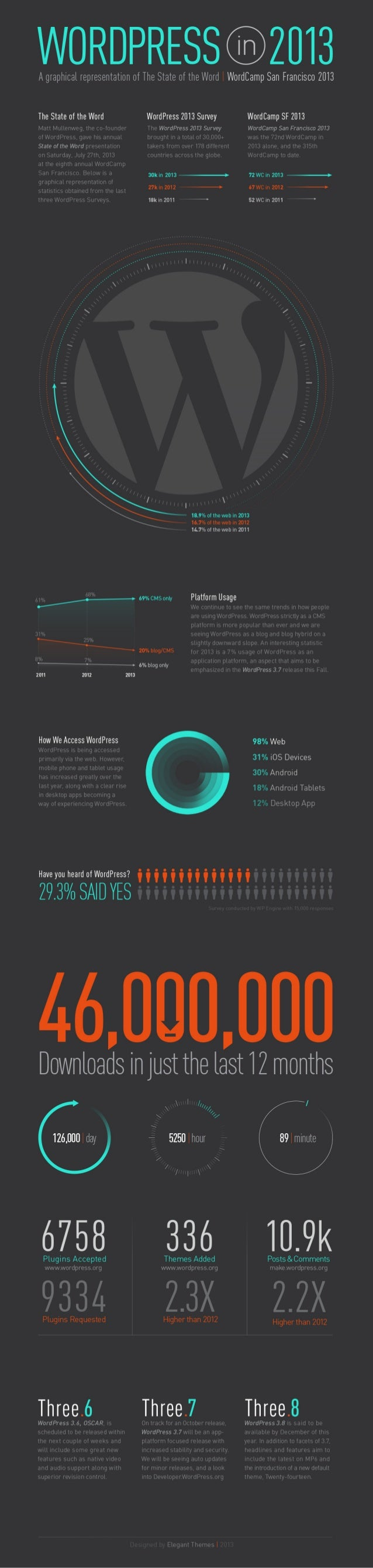A Visual Representation of  Wordpress infographic 2013