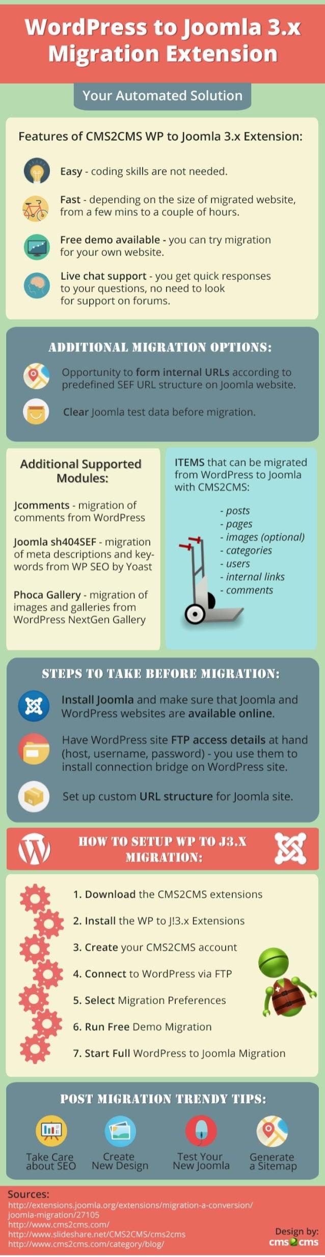 WordPress to Joomla Extension: How It Works