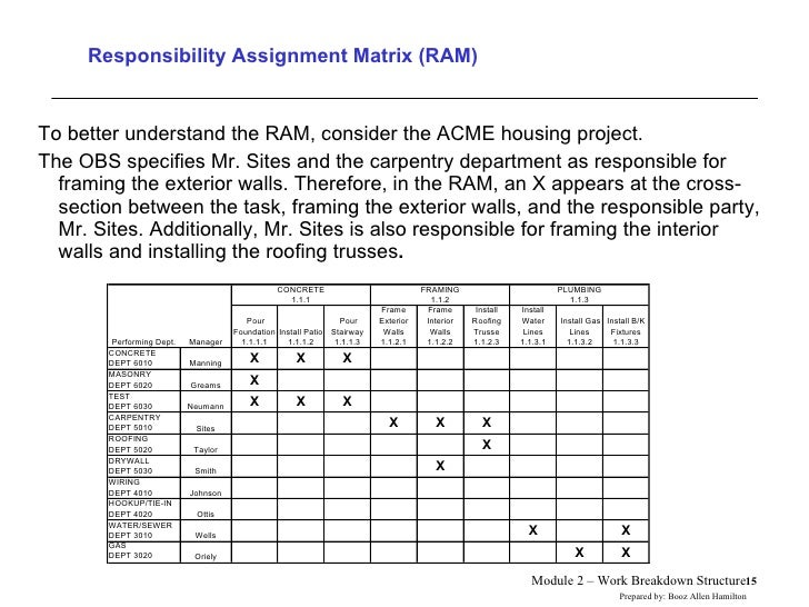 Project management responsibility assignment matrix
