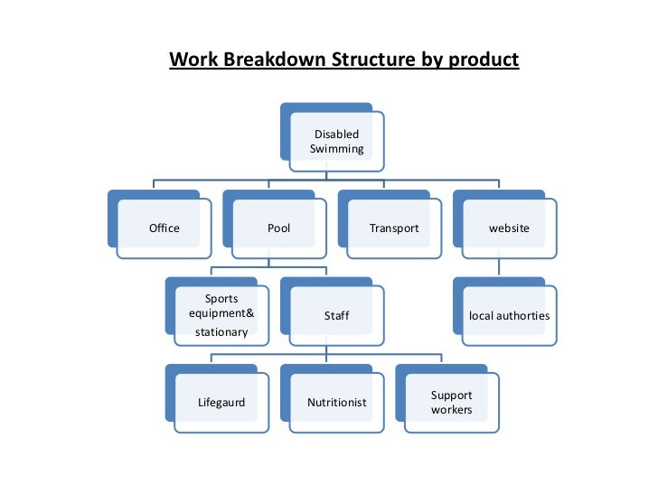 work breakdown structure by product